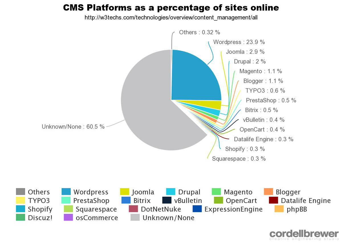CMS Platforms by market share - Creative Engineering Studio