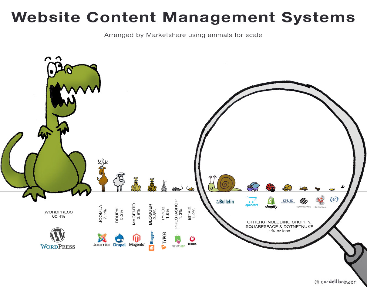 Website Content Management Systems arranged by Marketshare using ...